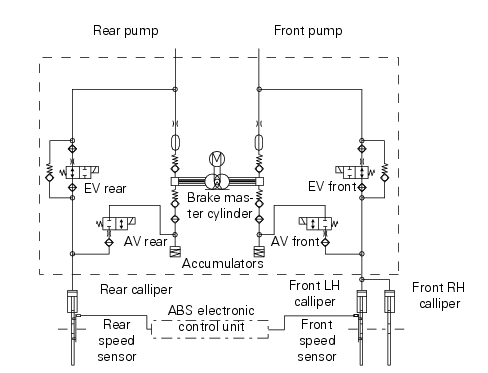 ABS system information on